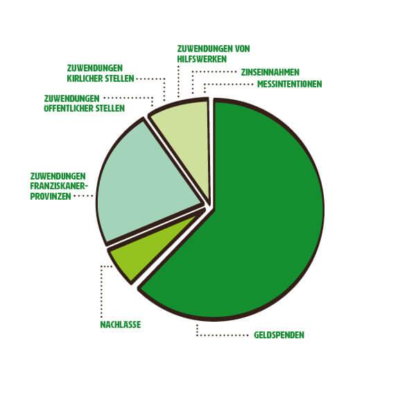 mzf_diagramm_projekt_Einnahmen