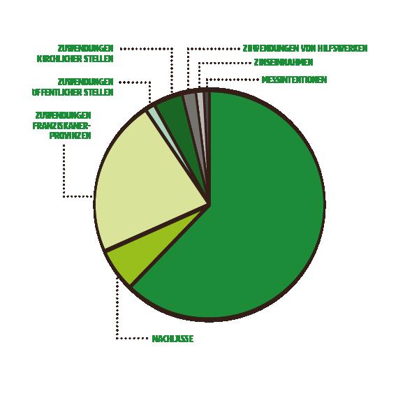 mzf_grafiken_unternehmsbericht-2019_Einnahmen