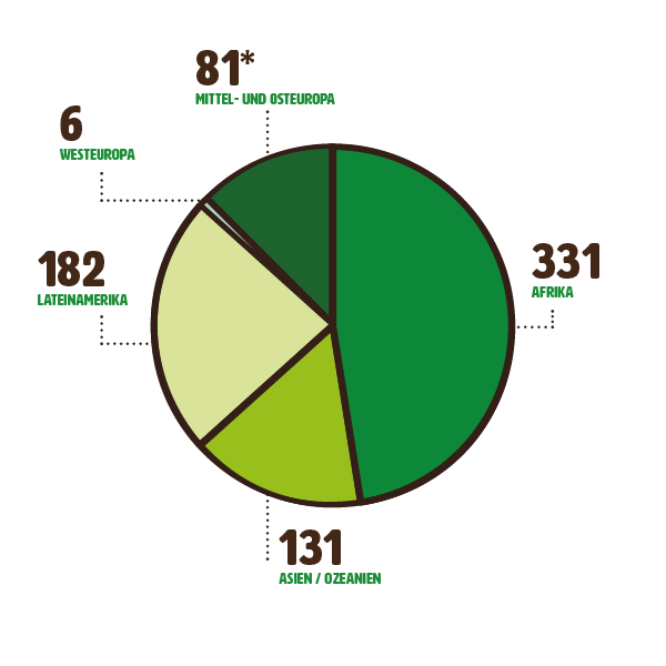mzf_grafiken_unternehmsbericht-2019_Projekte-nach-Region