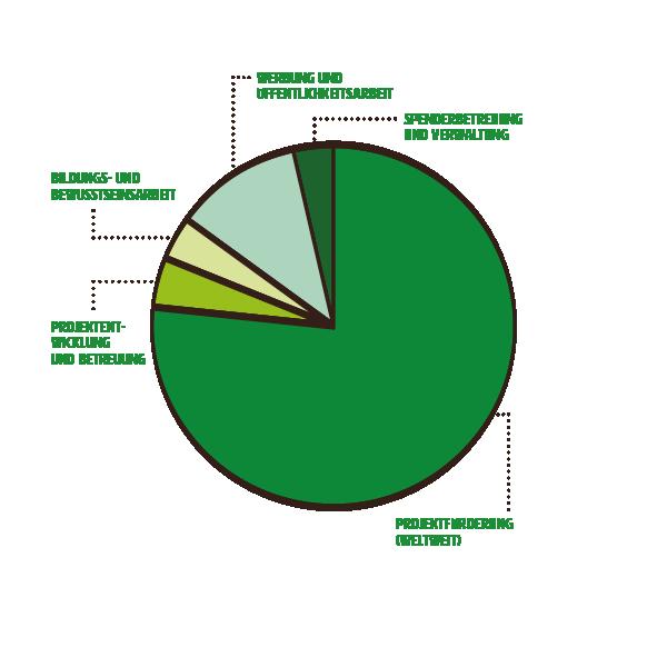 mzf_diagramme_ausgaben