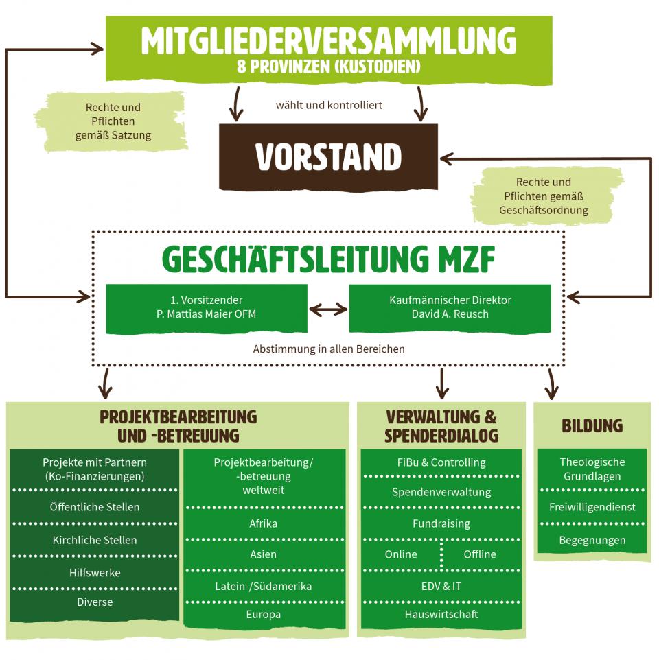 mzf_organigram_dt_gruen