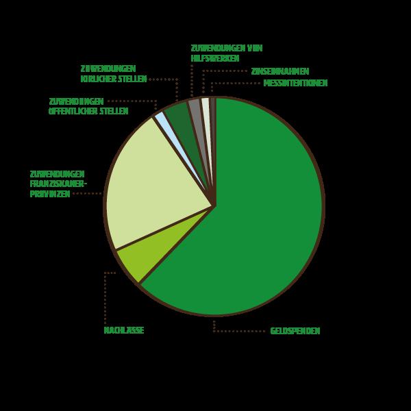 mzf_diagramme_web_Einnahmen1