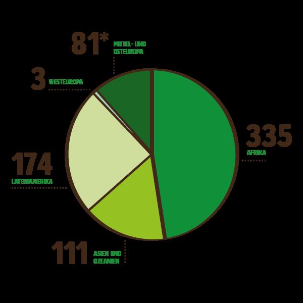 mzf_diagramme_web_Projekte-nach-Region