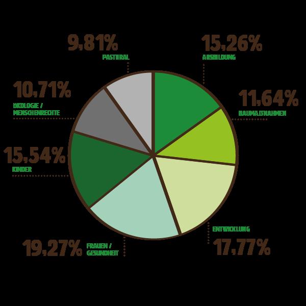 mzf_diagramme_web_Projektprofil