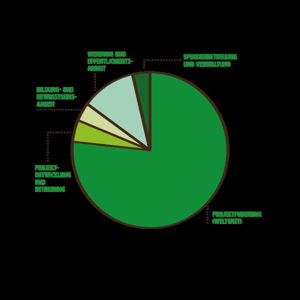 mzf_diagramme_web_Ausgaben1_2020