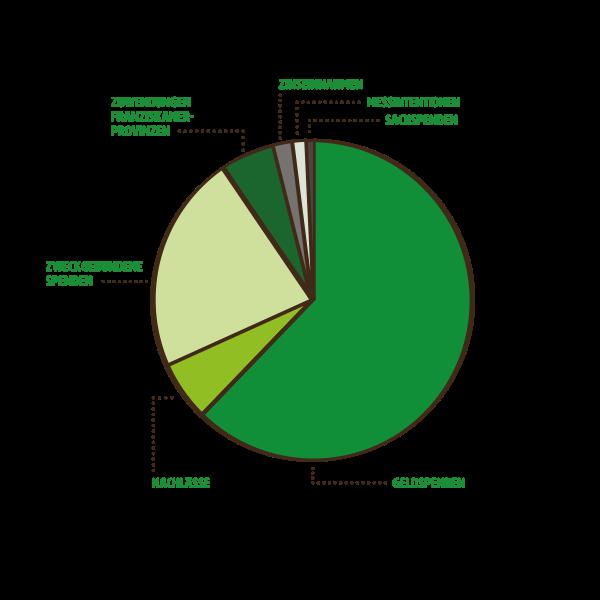 mzf_diagramme_web_Einnahmen1_2020